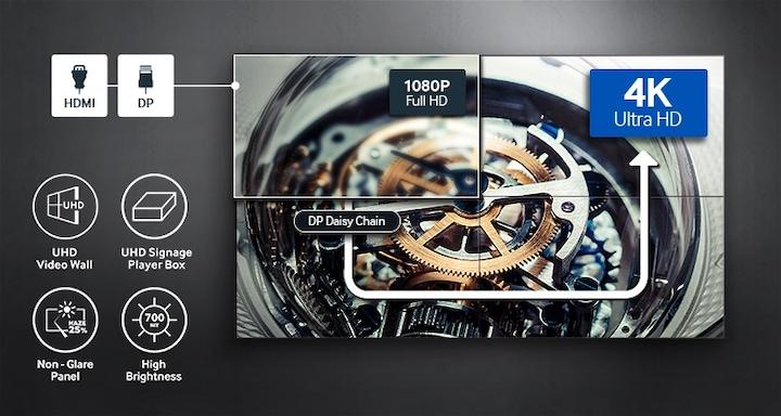 Note la facilidad de la implementación del muro de video UHD