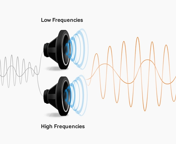 More accurate and clearer sound with dedicated amplifiers