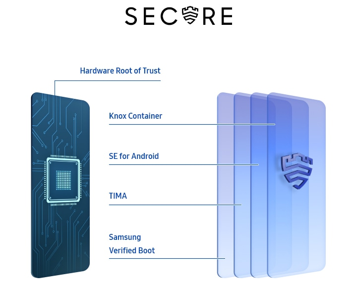 image of generic device from inside visualizing multiple layers of security packaged by Samsung Knox logo.