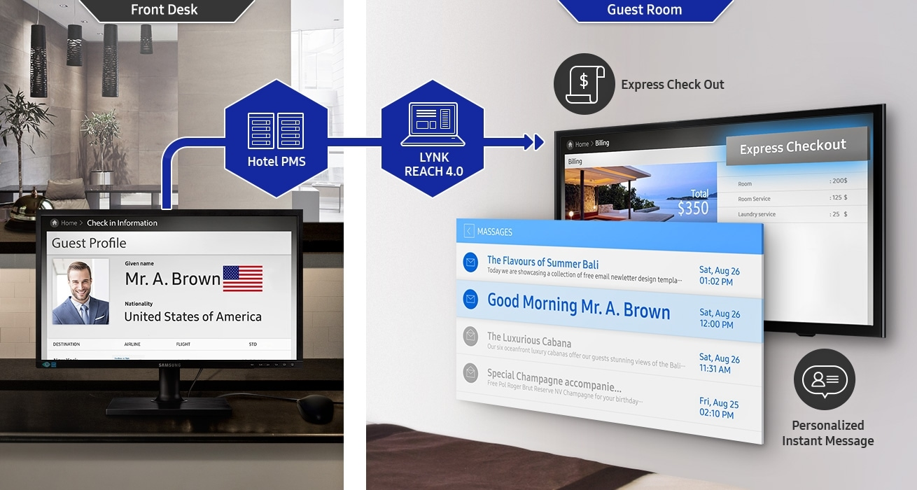 An image showing how guest information can be checked from the hotel's front desk. It also shows how service payment detail and other important messages can be sent to guests through hospitality TV devices using the Hotel PMS and LYNK REACH 4.0 solutions.