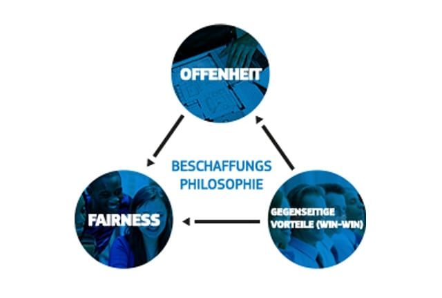 A diagram illustrating the values of openness, fairness and win-win in the Samsung Procurement Philosophy