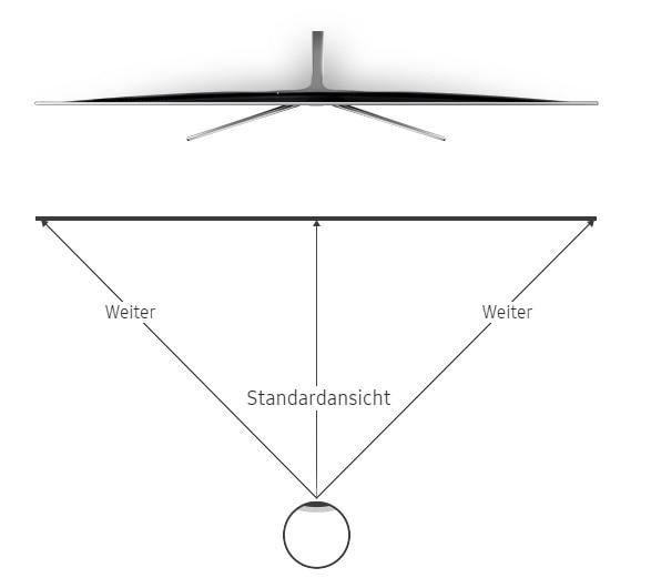 Infografik: Bei Flachbildschirmen ändert sich der Abstand zwischen Auge und Bildschirm mit dem Blickwinkel des Betrachters.