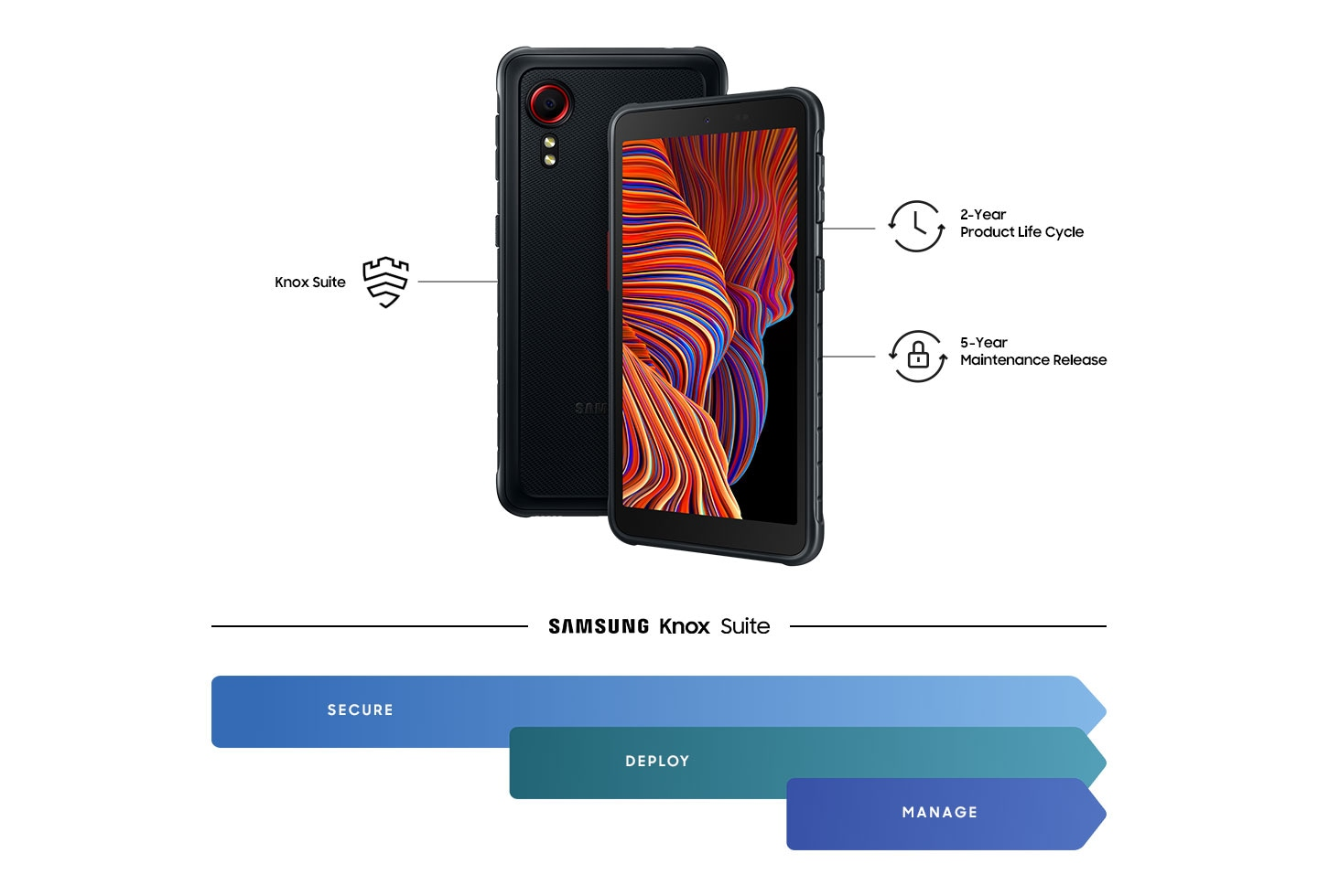"""Two Galaxy XCover 5s in black are side by side, slightly overlapping.  The tilted smartphone with the orange line graphics on the display is on the right-hand side and shows the following symbols and texts: '2 Year Product Life Cycle' and '5 Year Maintenance Release'.  The other rear view of the Galaxy XCover 5 shows the text """"Knox Suite"""".  Below is the Samsung Knox Suite logo and three blue blocks each with the terms """"Secure"""", """"Deploy"""" and """"Manage""""."""