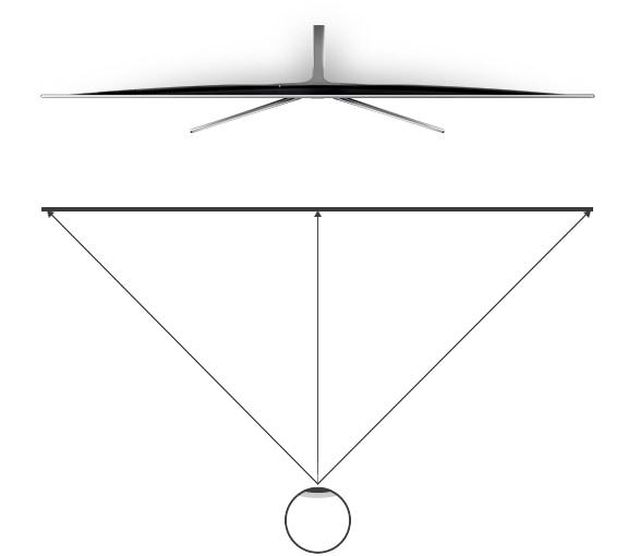 Una infografía del TV plano muestra una distancia de visualización diferente según el ángulo