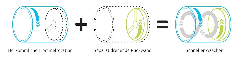 QuickDrive ™ - Prestazioni complete di lavaggio.  A metà tempo.