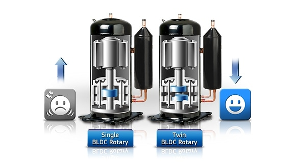 Compresor BLDC (Twin Rotary)