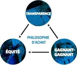 Un diagramme illustre les valeurs d'ouverture, d'équité et de situation mutuellement avantageuse dans la philosophie d'achat de Samsung