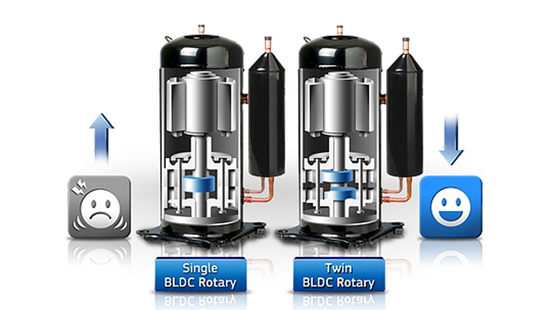 Compresseur Twin BLDC