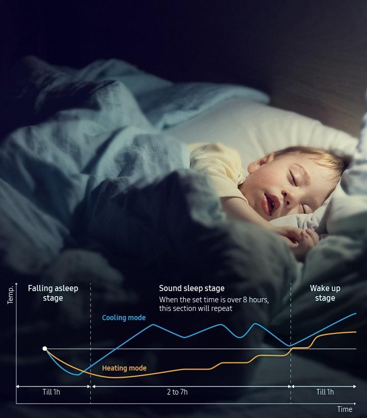 Κοιμηθείτε καλύτερα καθόλη τη διάρκεια της νύχτας