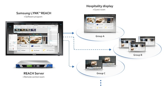 Simplify display and content management with LYNK REACH 3.0