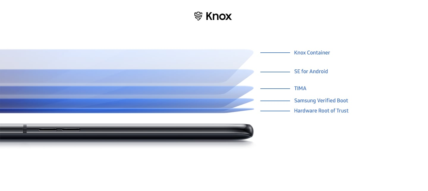 Samsung Knox protects your privacy at every layer