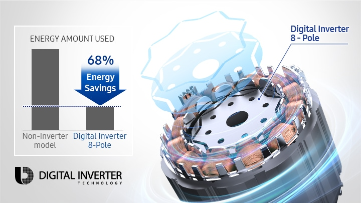 Saves energy – up to 68%*