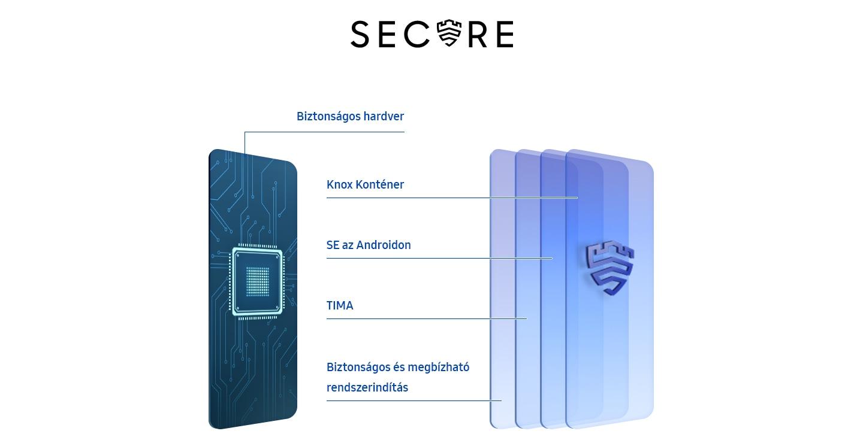 A védelmi szintű biztonság mindenkinek elérhető