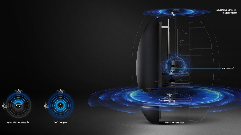 360 fokos hangzás