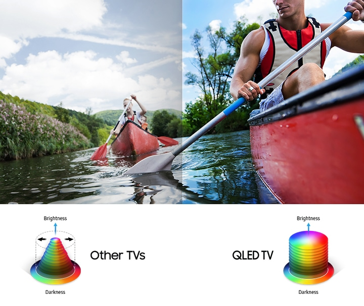QLED with Quantum Dot
