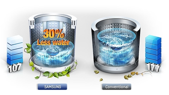 Washing machine that saves water