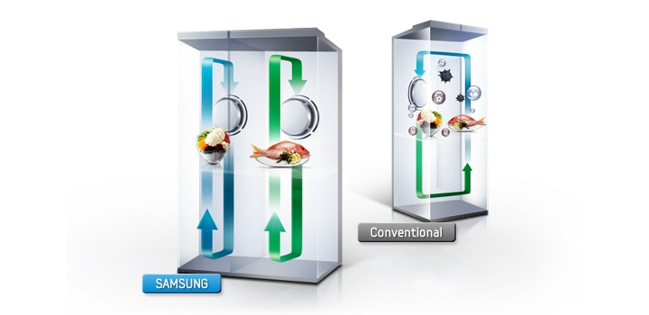 Samsung Side by Side Refrigerator with Twin Cooling Plus System