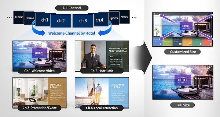 Increase Hotel Brand and Offerings Visibility with a Welcome Video Channel