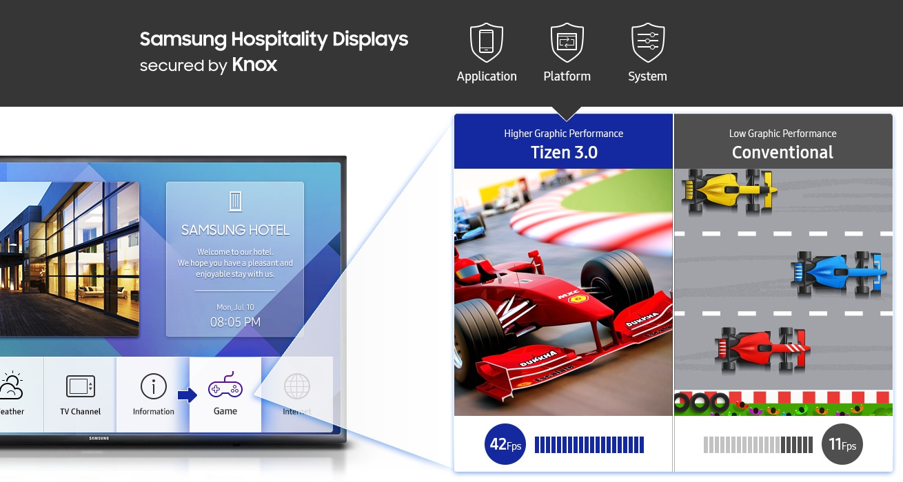 "An image showing text that reads: ""Samsung Hospitality Displays Secured by Knox."" On its right, three icons that read ""application,"" ""platform"" and ""system"" are visible, showing that these are available with new Samsung hospitality TV devices, which is powered by Samsung Knox. Under the text and icons is an image of a hospitality TV device, with a car racing game app running. On the left side of the screen, the latest Samsung hospitality TV device, running Tizen 3.0, displays graphically demanding gameplay. On its right, an older Samsung hospitality TV device is running a less-graphically demanding driving game."