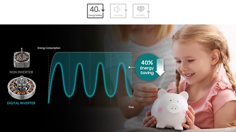 40%‡ Less Energy* & Less noise*