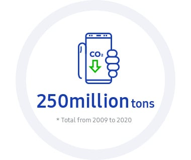 This infographic contains 2020 KPI: Eco-management. It aims to reduce 250,000,000 tons of greenhouse gases in cumulative quantity from 2009 to 2020 in product use phase.