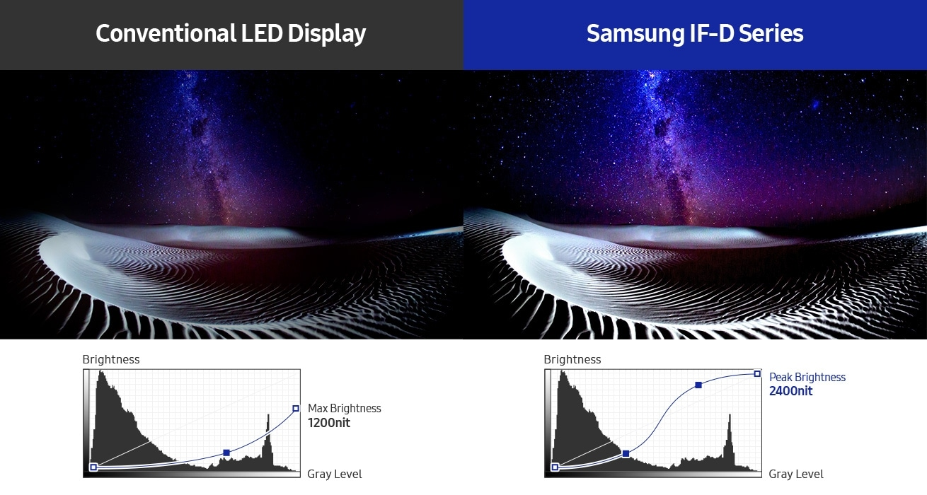An image comparing a conventional LED display unit with a Samsung IF-D Series display unit. Two graphs below the image show that the maximum brightness of the conventional LED display is 1200nits,  and  the maximum brighness of the Samsung IF-D Series display is 2400nits.