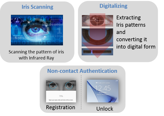 Galaxy S9/S9+: What's the basic principle of iris scanning?