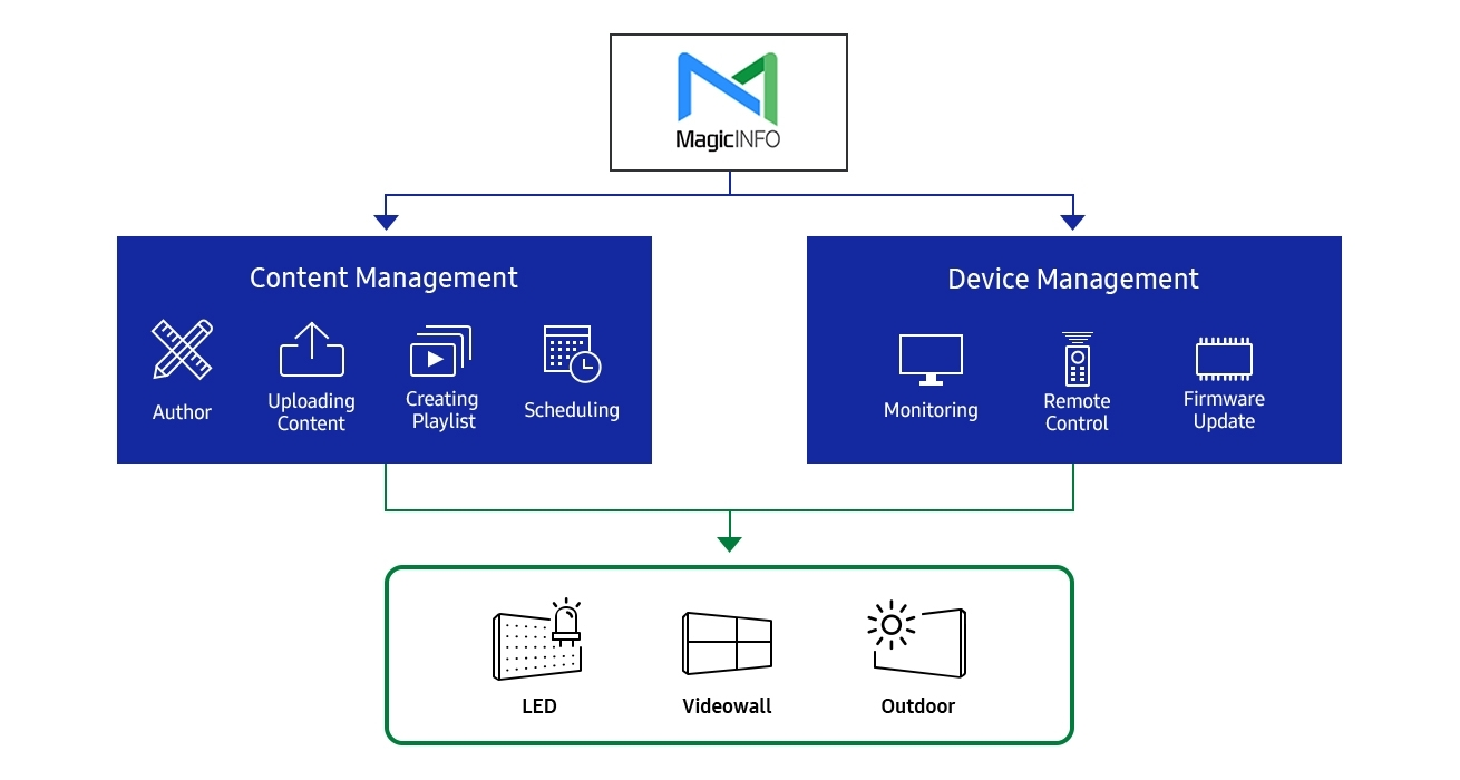 An image showing that the Samsung's IF-D Series display unit supports the MagicINFO solution. The image illustrates that its content management platform features author, uploading content, creating playlist and scheduling functionality. It also shows that its device management features (including monitoring, remote control and firmware updatates) can be utilized efficiently in the case of LED, video wall and outdoor display units.