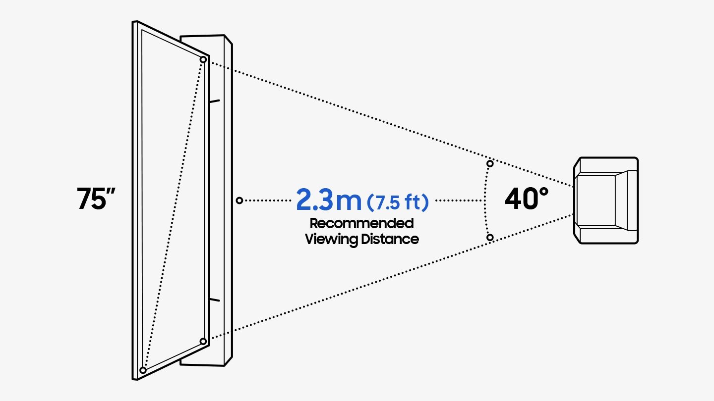 A computer rendering of a 75 inch TV on a stand and a single person sofa directly in front. The sofa is moved back 7.5 ft (2.3m), the Recommended Viewing Distance which is calculated by using the equation: TV Screen Size multiplied by 1.2.