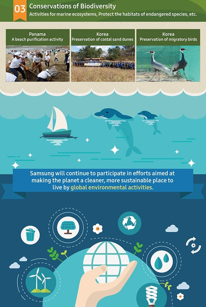 This image is detail image explanation to the planetfirst campaign.