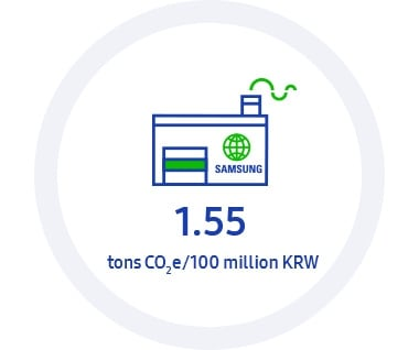 This infographic contains 2020 KPI: Eco-management, the aimed GHG emissions intensity in the global worksites is 1.55 tons CO2e/100 million KRW.