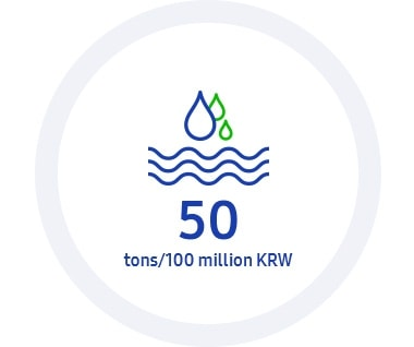 This infographic contains 2020 KPI: Eco-management, the aimed water use intensity is 50 tons/100 million KRW.
