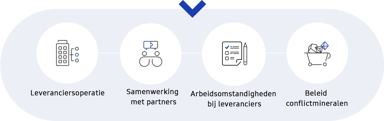 Dit is een afbeelding van strategie supplychainmanagement en vijf criteria, aanvullende uitleg in grafische weergave in Duurzaamheid > Supplychain.
