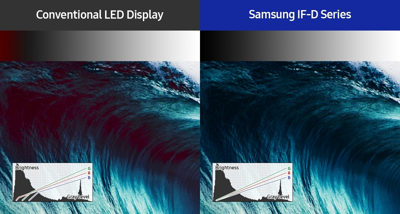 An image showing a comparison between a conventional LED display unit and and a Samsung IF-D Series display unit. Two graphs are shown along with the images, featuring display brightness, gray levels and RGB values. The graph on the conventional LED display unit shows inaccurate RGB values in the dark areas, while the graph on the Samsung IF-D Series display unit shows accurate RGB values in the dark areas.