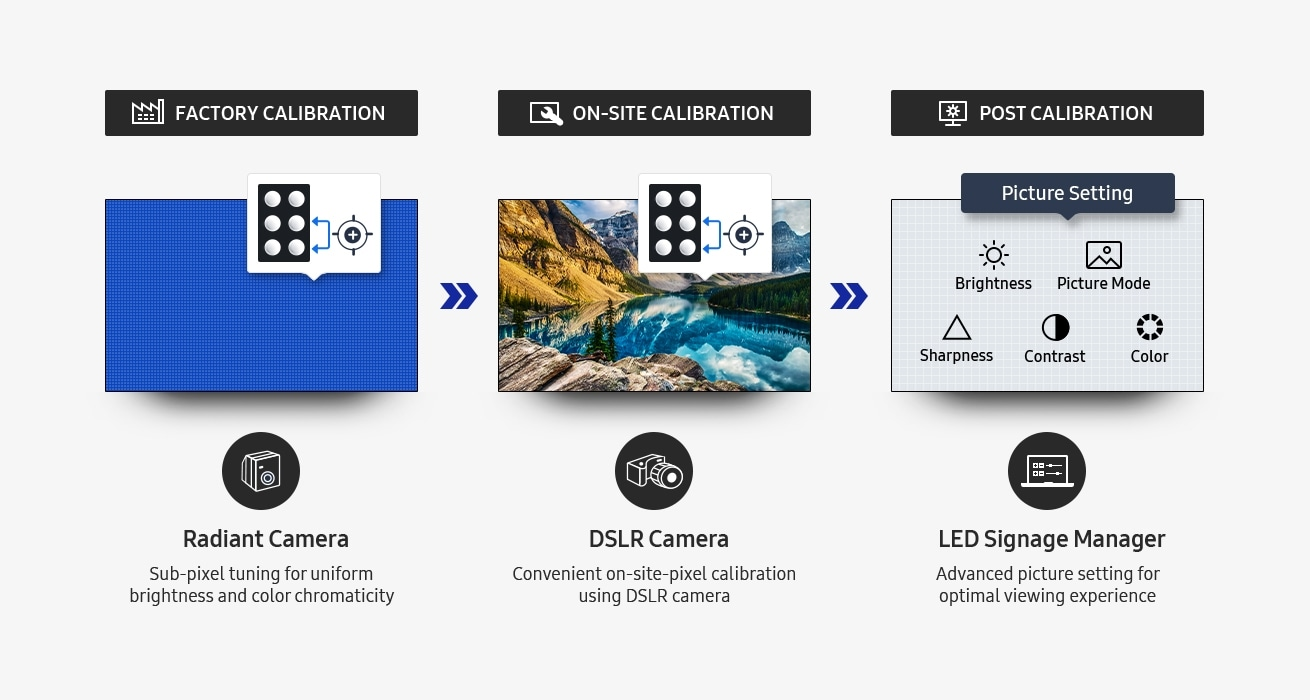 "An image showing factory calibration, on-site calibration using a DSLR camera, and post-calibration that allows users to change brightness, sharpness and contrast settings, as well as picture mode and color. For factory calibration, a radiant camera icon with text that reads ""Sub-pixel tuning for uniform brightness and color chromaticity"" is shown. For on-site calibration, the DSLR camera icon is shown, with text that reads ""Convenient on-site-pixel calibration using DSLR camera"". For LED Signage Manager, the LED Signage Manager icon is visible, with text that reads ""Advanced picture setting for optimal viewing experience""."