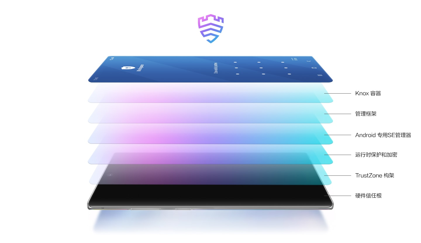 Illustrated image of Galaxy Note10+ laying in landscape mode seen from the power button side. Six layers float above the screen to represent the layers of protection Samsung Knox provides: Hardware Root of Trust, TrustZone Architecture, Runtime Protection and Encryption, SE for Android, Management Framework, and Container.