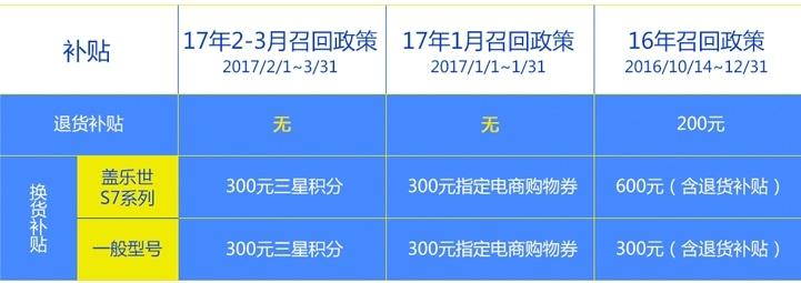 2017年2~3月三星Galaxy Note7召回细则