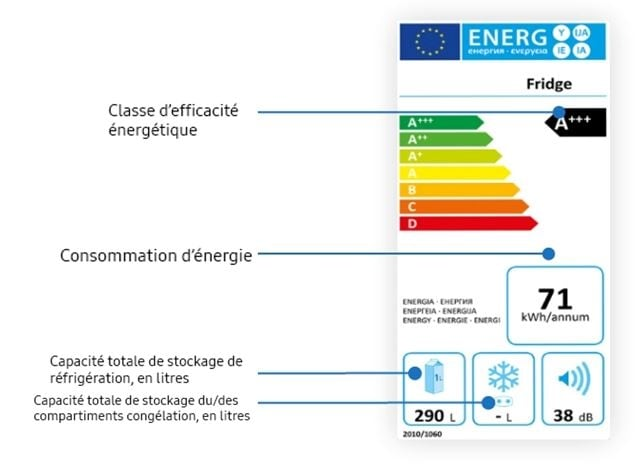 Image of the old energy label ratings that include the energy efficiency rating scale ranges from A+++ (the most efficient) to G (the least efficient)