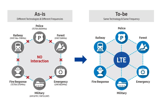 The availability of a converged communication network dedicated to public safety agencies should be always ensured with a seamless and reliable communication path.