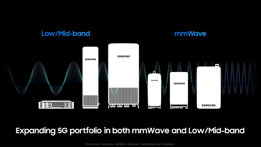 Expanding 5G portfolio in both mmWave and Low/Mid-band