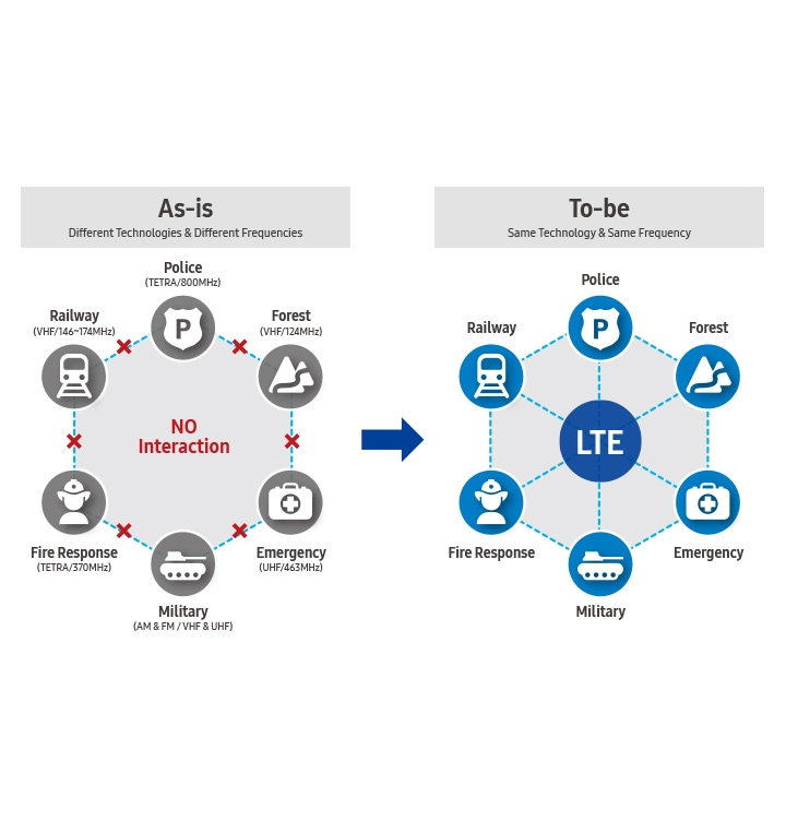 Public Safety Lte Ps Lte Networks Solutions Samsung Business