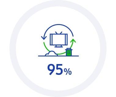 此資訊圖表包含 2020 KPI:生態管理目標:生產廢物的循環再用率達 95%。