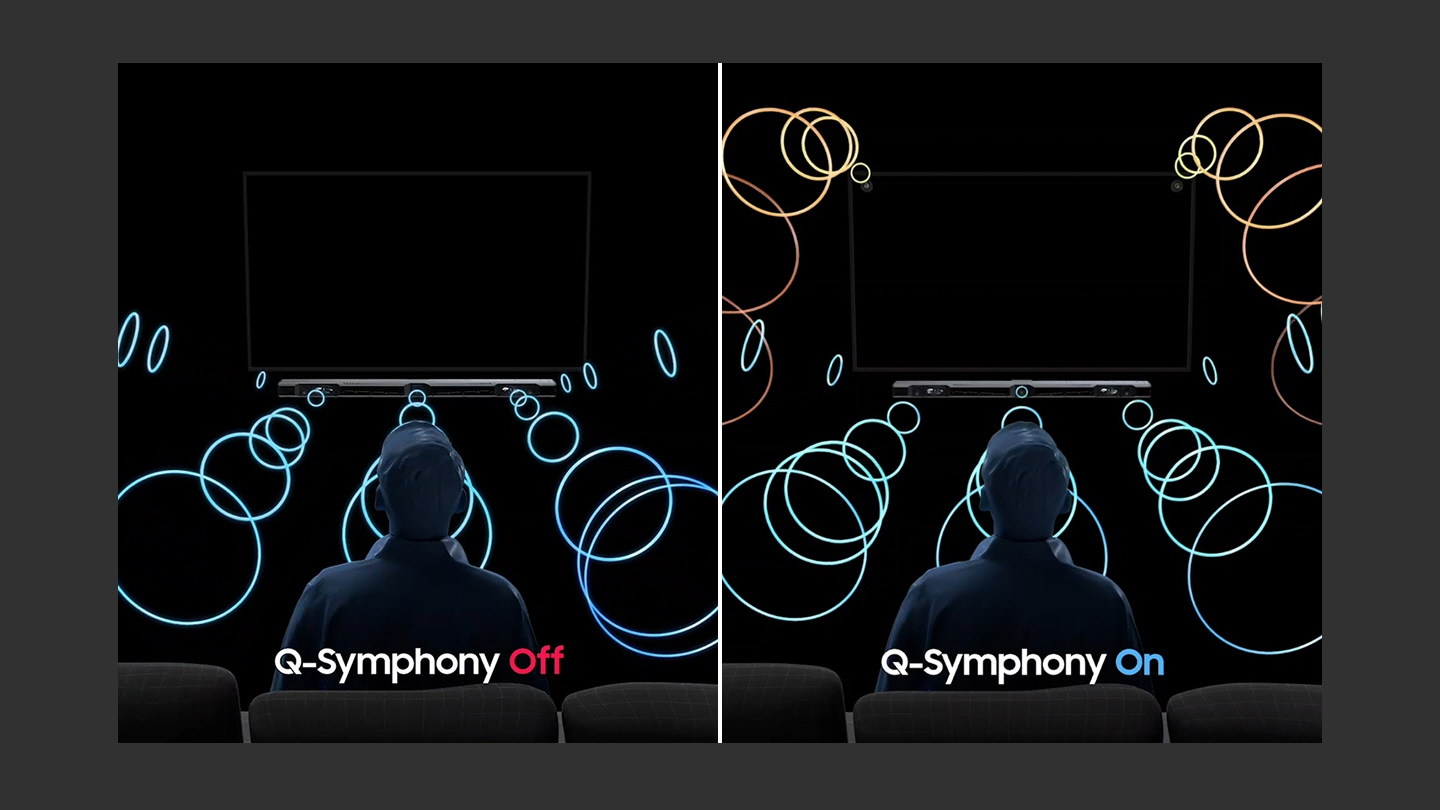 A simulated comparison of QLED 2020 Q-Symphony audio technology shows two identical living room environments side-by-side, each with a man sitting in front of a QLED TV and soundbar. On the left side, Q-Symphony audio is turned OFF and the sound comes from only the soundbar. On the right side, Q-Symphony is turned ON and in addition to the soundbar, sound also plays from the top two corners of the QLED TV, resulting in a more immersive audio experience.