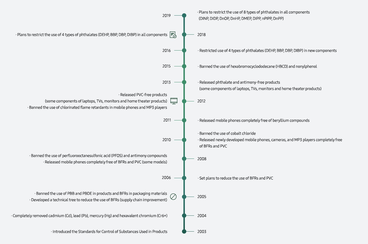 This image shows Samsung Electronics' history of hazardous materials management.