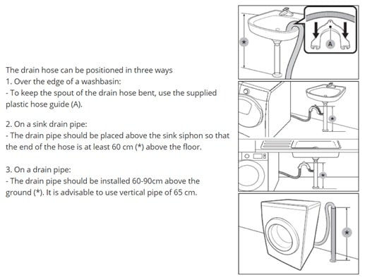 Why is Water not draining properly from the Washing machine ... Videocon Washing Machine Wiring Diagram on washing machine exhaust, washing machine transformer, washing machine disassembly, how a washing machine works diagram, washing machine electrical wiring, washing machine transmission diagram, washing machine timer, washing machine insulation diagram, washing machine tutorial, washing machine parts, general electric washing machine diagram, kenmore washing machine diagram, samsung washing machine diagram, washing machine battery, washing machine control diagram, washing machine data sheet, washing machine owner's manual, washing machine schematic diagram, washing machine starter, washing machine oil filter,