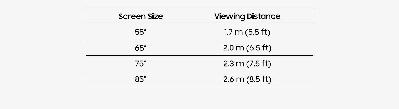 نمودار نشان میدهد که چقدر دورتر از تلویزیون بنشینید. فاصله پیشنهادی برای تلویزیون 55 اینچ 5.5 فوت (1.7 متر)، 65 اینچ 6.5 فوت (2 متر) است. 75 اینچ 7.5 فوت (2.3 متر) و 85 اینچ برای تلویزیونهای بزرگ صفحه 8.5 فوت (2.6 متر) است.