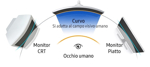 Diagram showing the different distance from the eye to CRT, flat, curved monitor