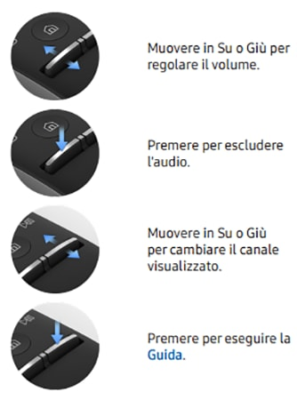 Guida per i tasti del Samsung Smart Remote