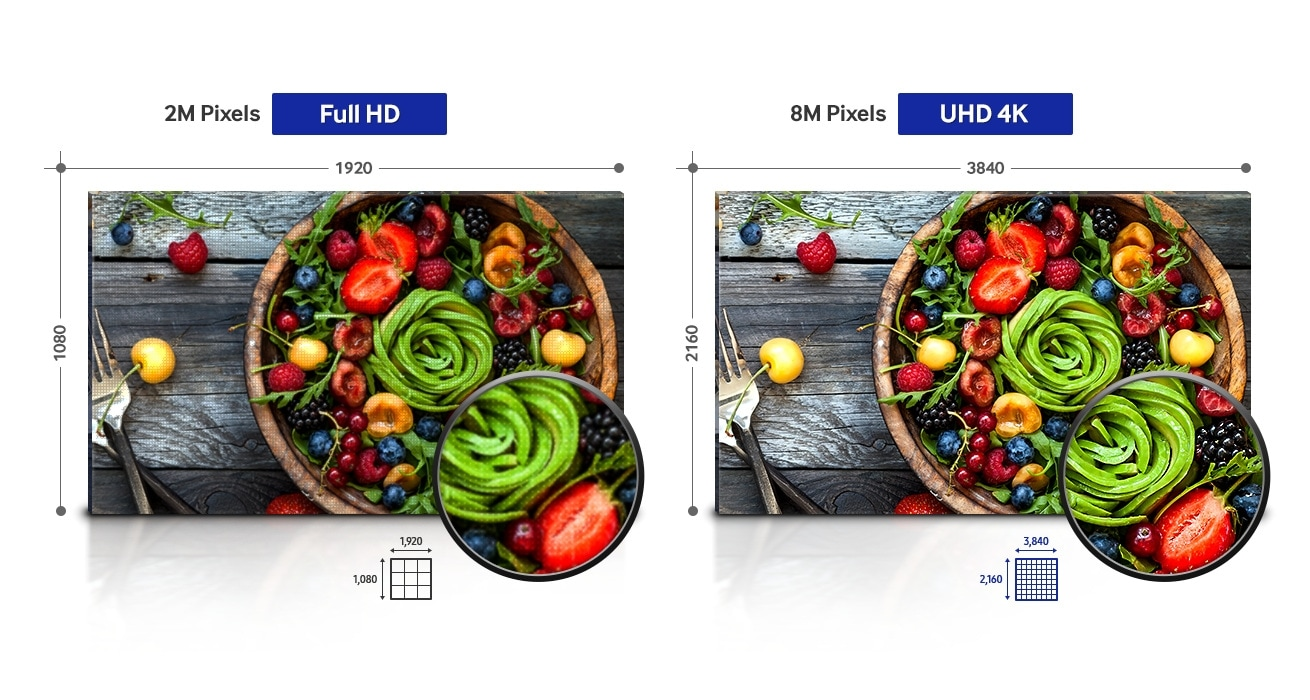 An image comparing the image quality and clarity of two Samsung hospitality TVs. On the left is an older model with Full HD (1920X1080) resolution, while on the right, a new model displays an image in UHD 4K (3840X2160). Both TV screens display colorful fruit and show magnified images of a portion of the picture. The magnified image of the older model shows poor picture quality, while the new model's clear picture quality is maintained, even when magnified. Differences in resolution are demonstrated using icons.