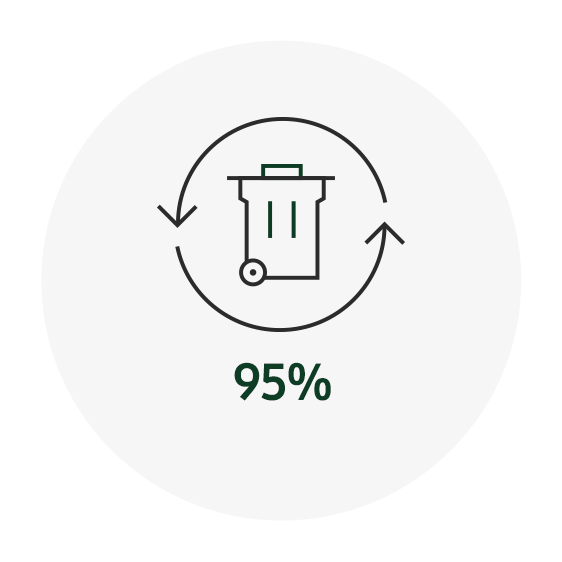 This infographic contains 2020 KPI: Eco-management, the aimed recycling rate of manufacturing waste is 95%.